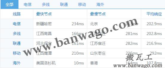 搬瓦工VPS凤凰城 1G内存 2T流量 年付.99 最新补货