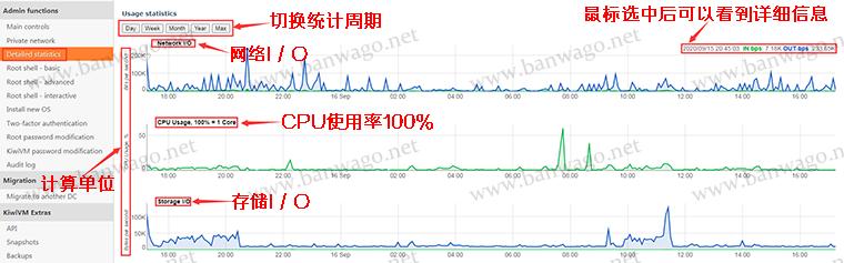 "搬瓦工""Detailed Statistics""查看VPS流量、CPU、硬盘IO详细统计信息"
