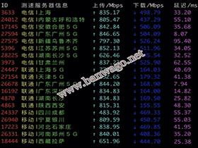 搬瓦工香港 CN2 GIA 机房怎么样?好不好用,附评测